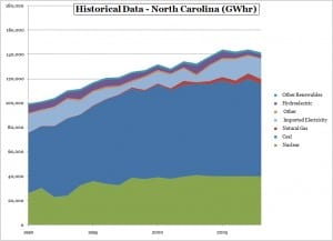 historical electricity consumption for North Carolina